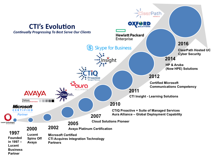 About CTI | Consolidated Technologies, Inc.